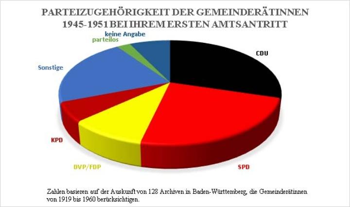 Frauenwahlrecht: Parteienzugehörigkeit 1945-1951 (Tortendiagramm). (c) LEO-BW