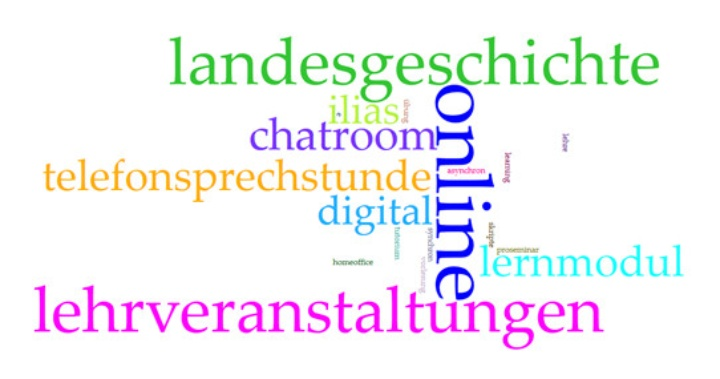 Landesgeschichtliche online-Lehre im SS 2020 (c) Graphik erstellt mit Voyant Tools
